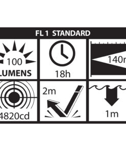 XPP-5456G Intrinsically Safe Headlamp ANSI Chart